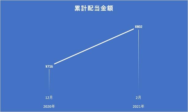 2021年2月時点の累計配当金額