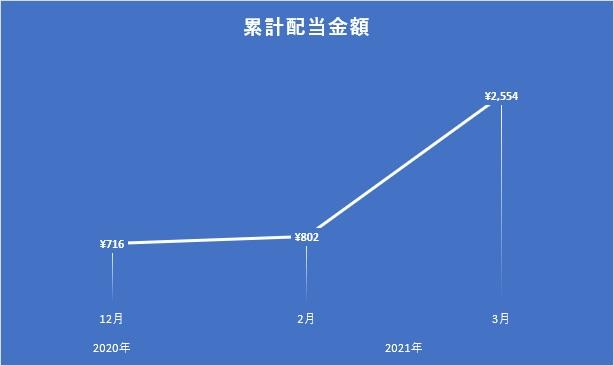 2021年3月時点の累計配当金額