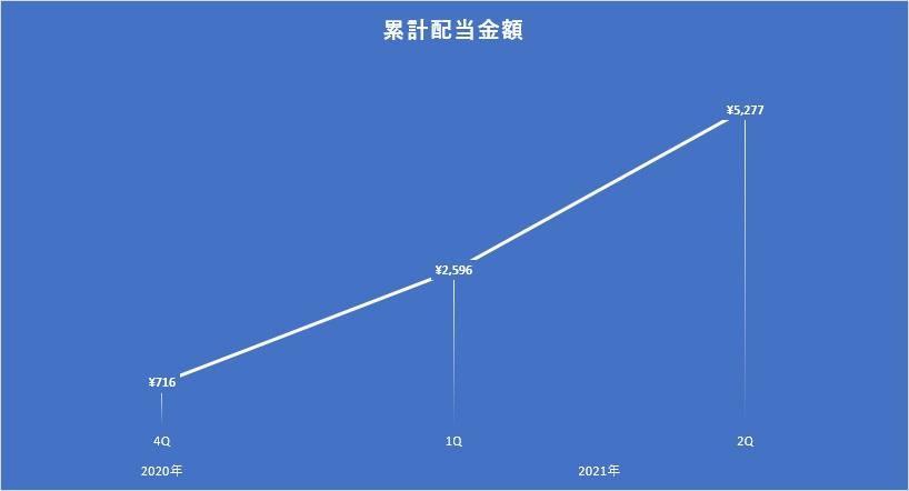 2021年6月時点の累計配当金額